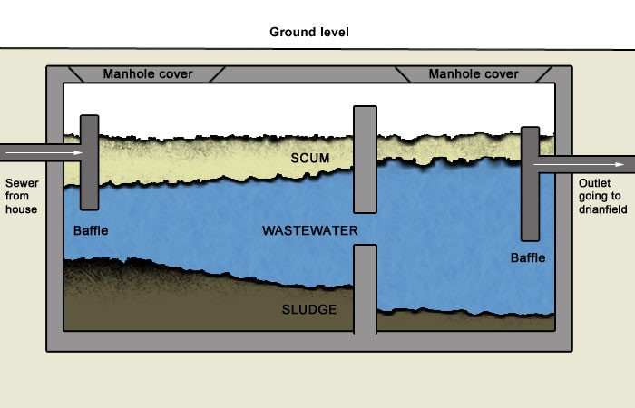 How does a septic tank work owls hall environmental for Sewer system diagram